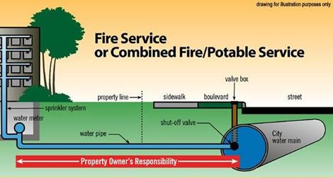 Fire Service or Combined Fire Potable Service